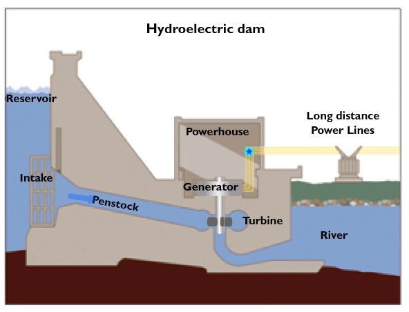 hydro power plant thesis The degree programme, msc in hydropower development, is a two-year long international master's programme in hydropower planning at ntnu, trondheim, norway.